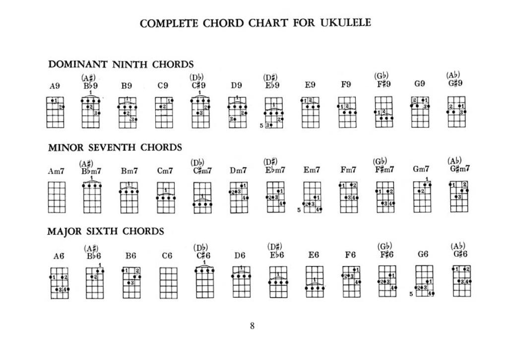 Ultimate Litl Ukulele Chords Plus Music Shop Europe