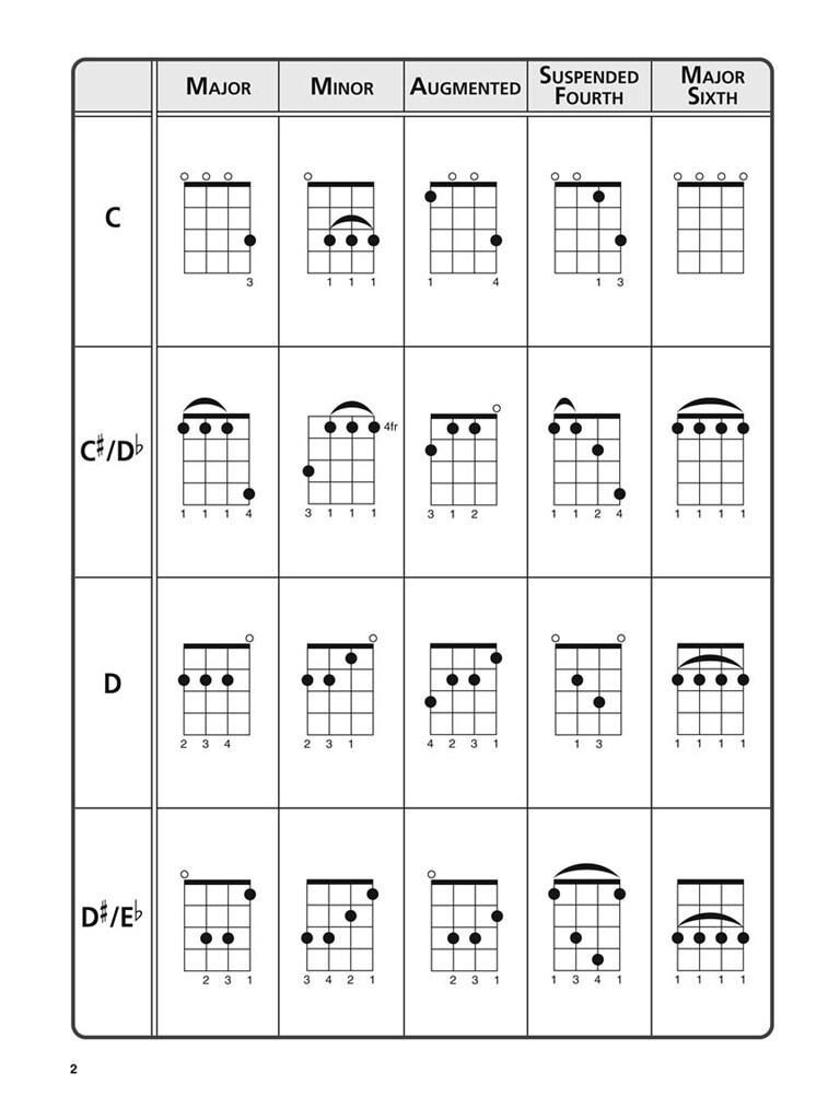 Ultimate Ukulele Chord Chart Music Shop Europe