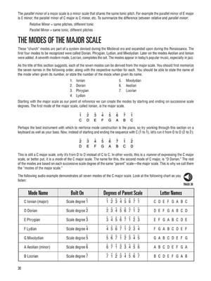 Music Theory For Bassists